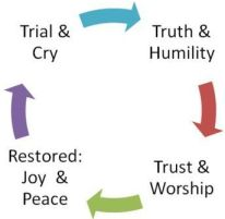 Cycle of Worship
